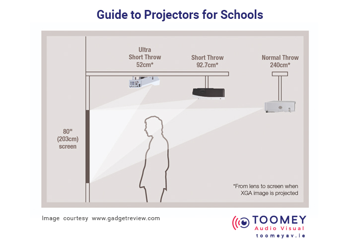 Guide to Projectors for Schools