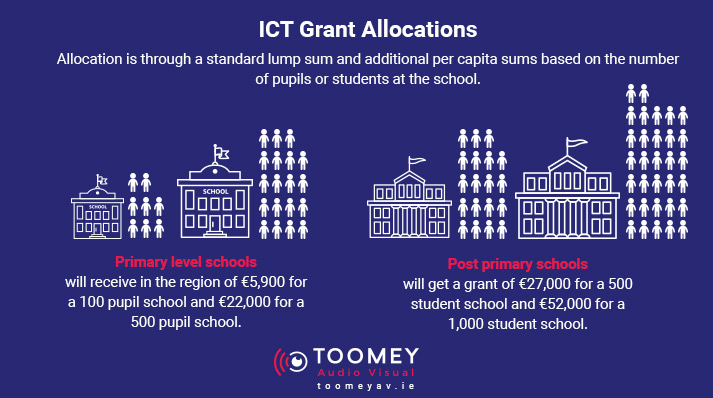 ICT Grant Allocations - Digital Strategy for Schools Ireland