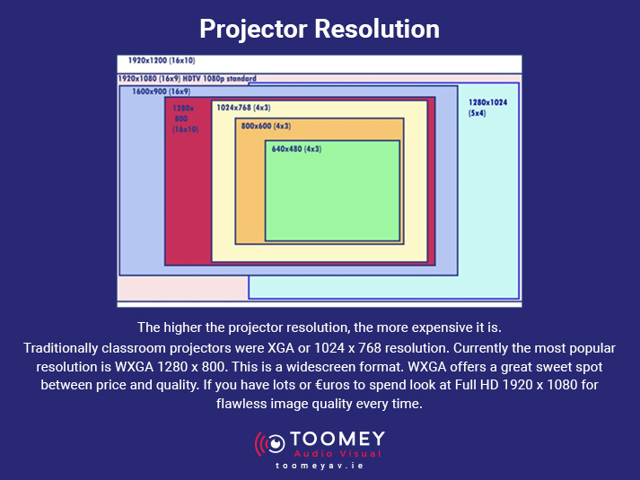 Projector Resolution and how it impacts projector prices