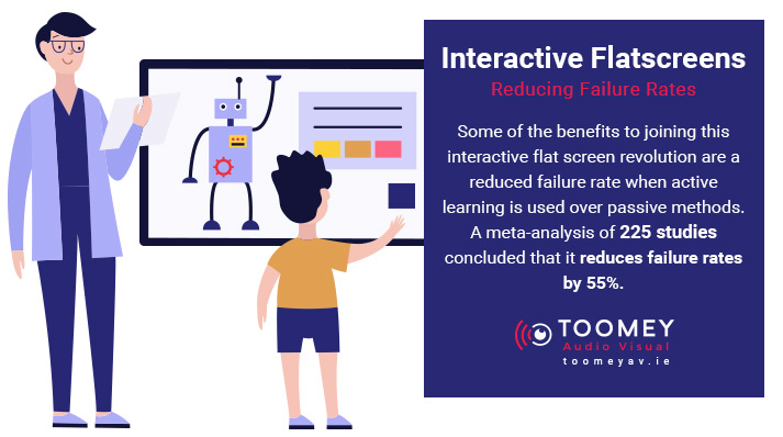 Interactive Flatscreens - Reduce Failure Rates - Toomey AV