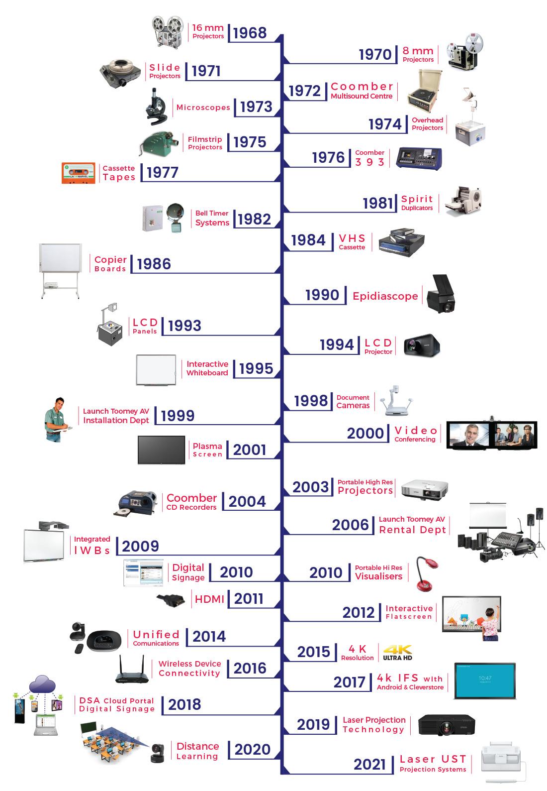 About - Timeline - Toomey Audiovisual Ireland - 2021